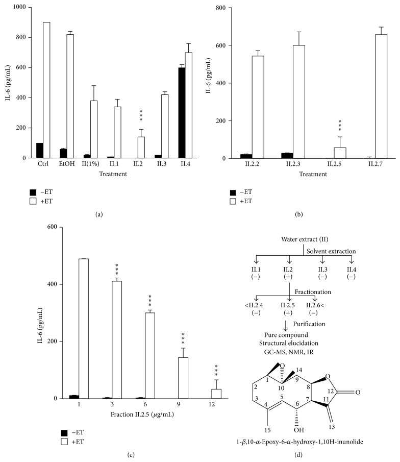 "Identification of the anti-inflammatory component ""K100"" in Cota palaestina : (a) effect of II.1, II.2, II.3, and II.4 fractions (10 μ g/mL). (b) Effect of subfractions (II.2.2, II.2.3, II.2.5, and II.2.7) at 10 μ g/mL on IL-6 production and (c) dose-dependent inhibition of IL-6 production by fraction II.2.5 at 1, 3, 6, 9, and 12 μ g/mL. (d) Purification and structure of the anti-inflammatory component ""K100"" in Cota palaestina . Diagram summarizing the fractionation of Cota palaestina extract. (−) indicates no suppression of IL-6 production by ET-treated SCp2 cells and (+) indicates suppression of IL-6 production. Chemical structure of K100, the germacranolide 1- β ,10- α -Epoxy-6-hydroxy-1,10H-inunolide. Statistical significance is represented by ( ∗∗∗ ) asterisk indicating significant difference at p"