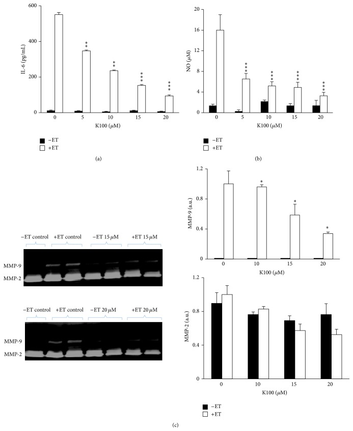 K100 inhibits IL-6, NO, and MMP-9 production in ET-treated SCp2 cells. Cells were treated with 0, 5, 10, 15, and 20 μ M of K100 and media samples were collected 24 hrs after ET-stimulation and analyzed for their (a) IL-6 secretion, (b) NO production, and (c) MMP-9 and MMP-2 production. Zymograms were analyzed by Gel documentation (Bio-Rad) using the software Quantity 1. Statistical significance is represented by ( ∗∗∗ ) asterisk indicating significant difference at p