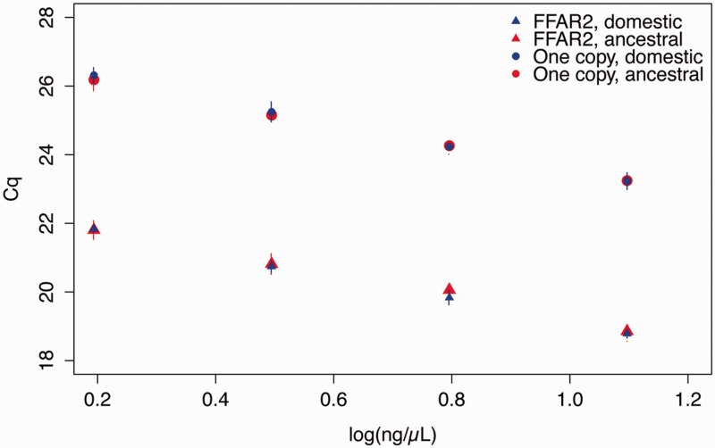 "FFAR2 has numerous copies in European broiler and in ancestral chicken genome. qPCR on genomic DNA shows clear difference in ΔCq between FFAR2 genes and the genes carrying only one copy per genome (four genes in European lines and three genes in Ancestral lines). qPCR was performed using ""universal"" primers able to amplify the 26 sequences of FFAR2 (see supplementary data S1 , Supplementary Material online). FFAR2 error bars indicate standard deviation between two individual chickens. For the single copy genes, error bars represent standard deviation between the Cq measures for the three or four genes from two individual chickens."