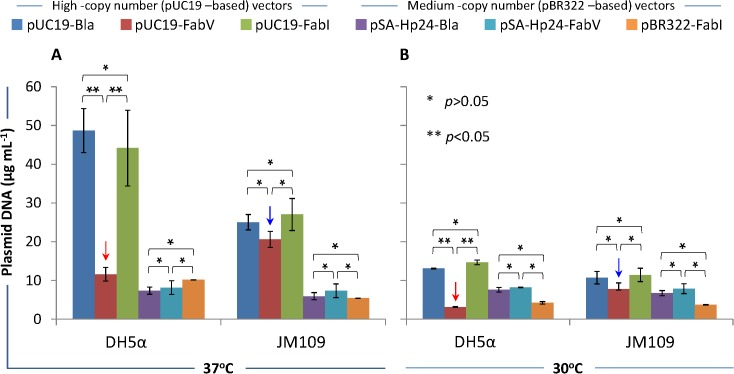 Plasmid DNA yield. E . coli DH5α and JM109 were transformed with high-copy number pUC19-Bla, pUC19-FabV, pUC19-FabI, and medium-copy number pSA-Hp24-Bla, pSA-Hp24-FabV, pBR322-FabI plasmids and selected on LB agar plates containing 1μM Triclosan (for FabV/FabI plasmids) and or 100μg mL -1 ampicillin (for Bla plasmids). Seed cultures were used to inoculated 5mL LB broth in 50mL flasks and cultured for another 18 hours at 37 or 30°C while shaking at 250rpm. Cell density was then measured by absorbing the diluted samples at 600nm and normalized to 2 OD600. One mL of the normalized culture was then used to extract the plasmid following supplied protocol. The quantity of the extracted plasmid DNA was measured by fluorometry using Qubit Fluorometer and Qubit dsDNA BR Assay Kit (Invitrogen, life technology). Fig 4A shows plasmid DNA yield when bacteria were grown at 37°C, whereas Fig 4B shows the plasmid DNA yield from cultures incubated at 30°C. Error bars show standard deviations calculated from at-least six (6) independent experiments performed in triplicate.