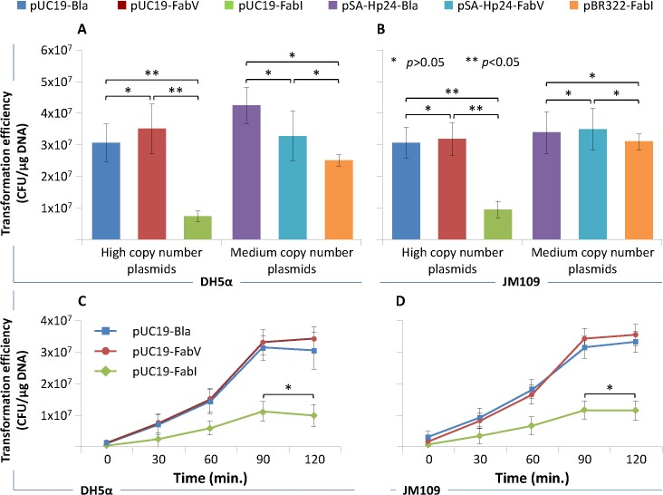 Bacterial transformation efficiency. Chemically competent E . coli DH5α and JM109 cells were transformed with 100pg μL -1 of purified high-copy number pUC19-Bla, pUC19-FabV, pUC19-FabI, and medium-copy number pSA-Hp24-Bla, pSA-Hp24-FabV, pBR322-FabI plasmids and selected on LB agar plates containing 1μM Triclosan (for FabV/FabI plasmids) and or 100μg mL -1 ampicillin (for Bla plasmids) after 18 hours of incubation at 30°C and transformation efficiency calculated. Fig 5A and B show transformation efficiency of various plasmids in DH5α and JM109 respectively. Fig 5C and D show the effect of incubation time prior to plating the transformants on selection plates. Error bars show standard deviations calculated from at-least six (6) independent experiments performed in triplicate.