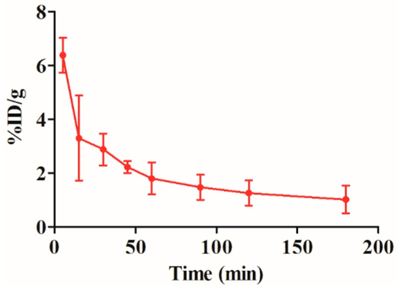 Blood clearance of the 99m Tc-RGD4CβL. Three Wistar rats were injected with the 99m Tc-RGD4CβL. Blood was drawn at different time-points, and radioactivities were measured by a <t>gamma</t> counter, data are shown as %ID/g, T 1/2 α and T 1/2 β were 7.8 and 21.9 min respectively.