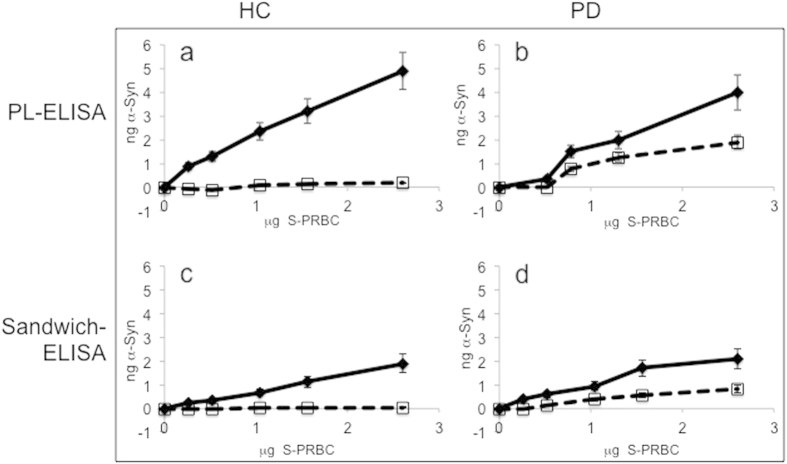 Total and proteinase K-resistant α-Syn are detected in samples of SPRBC by a standard sandwich-ELISA but with a lower efficacy. Samples of human S-PRBC (0–2.5 μg protein) were applied to a 96-well microtiter dishes and α- Syn levels were determined by phospholipid (PL)-ELISA (as in Fig. 2a ) or a sandwich- ELISA, using anti α- Syn ab, Syn - 1 (Transduction laboratories) as a capturing antibody. α-Syn detection was obtained with α-Syn #3 antibody (PL-ELISA, a and c) or C-20 antibody (Santa Cruz) (sandwich ELISA, b and d). Graph illustrates the means ± SD (n = 3 replicates) of total α-Syn (filled line) and proteinase K-resistant α-Syn (dashed line) levels of a representative sample in each group.