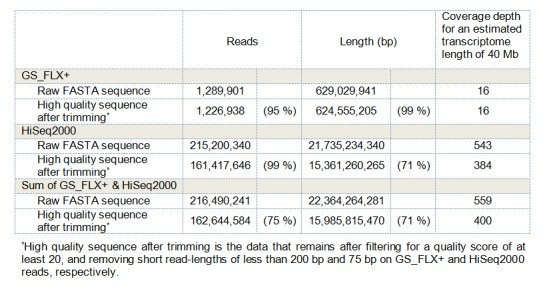Summary of sequencing data derived from the GS_FLX+ and HiSeq2000 platforms