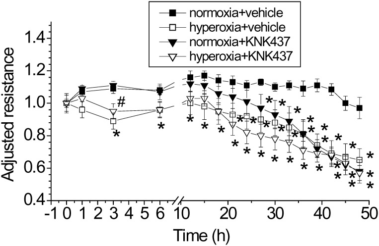 Hsp70 inhibitor KNK437exaggerates hyperoxia-induced lung endothelial barrier disruption. PAECs were treated with and without KNK437 (50 μM) and exposed to normoxia and hyperoxia for 48 h. TEER was continuously monitored as described in Materials and Methods. Results are expressed as mean ± SE; n = 4. * P