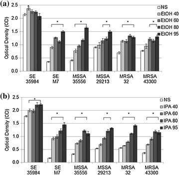 Biofilm production after ethanol ( a ) or Isopropyl Alcohol ( b ) exposure for 24 h. Mean ± SEM optical density (OD) at 570 nm of stained biofilms in 96 well plates after 24 h exposure to 40%, 60%, 80%, and 95% alcohols compared to normal saline 0.9% (NS) ( n = 8 each). SE 35984 S. epidermidis ATCC 35984, SE M7 S. epidermidis M7, MSSA 35556 methicillin-susceptible S. aureus ATCC 35556, MSSA 29213 methicillin-susceptible S. aureus ATCC 29213, MRSA 32 methicillin-resistant S. aureus clinical strain L32, MRSA 43300 methicillin-resistant S. aureus ATCC 43300, EtOH ethanol, SEM standard error of the mean. ( Asterisk ) Statistically significant compared to NS ( p
