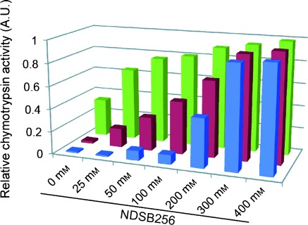 NDSB cosolubilization relieves the artificial inhibition of enzymatic activity. The aggregation-prone compounds, I4PTH (0.2 m m ; ▪), <t>clotrimazole</t> (0.4 m m ; ▪), and benzyl benzoate (1.0 m m ; ▪), were added to the reaction solutions of the chymotrypsin assays with the indicated concentrations of NDSB256. The bars indicate the amount of product in the presence of the aggregation-prone compounds relative to that in the absence of the aggregation-prone compounds.