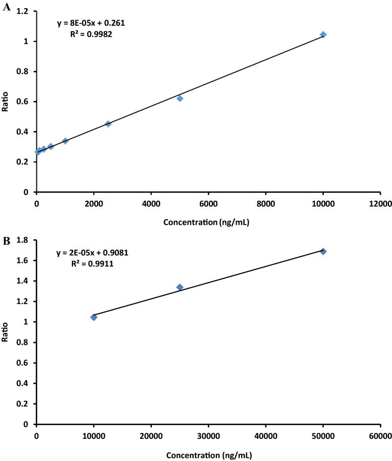 Average standard calibration curve ( n = 3) for urinary rebamipide determination at (A) 50–10,000 ng/mL and (B) 10,000–50,000 ng/mL. Each point represents urinary rebamipide detection under fluorescence HPLC set at 320 excitation and 380 emission. Also shown are the slope and y -intercept values used for determination of sample concentrations.
