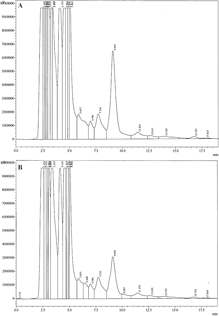 Representative HPLC chromatogram of (A) rat urine spiked with 10,000 ng/mL rebamipide and (B) rat urine spiked with 5000 ng/mL rebamipide.