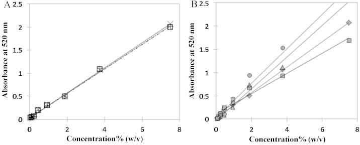 Standard curves of phenol–sulfuric acid method conducted at an ice-cold temperature (A) and room temperature (B). (A) -×-: sucrose; ⋯+⋯: sucrose+Triton X-114 (0.05%, w/v); ⋯□⋯: sucrose+Triton X-114 (0.5%, w/v); ⋯○⋯: sucrose+Triton X-114 (5%, w/v); (B) -♦-: sucrose; -■-: sucrose+Triton X-114 (0.5%, w/v); -▴- sucrose+Triton X-100 (0.5%, w/v); -●-: sucrose+EO50PO50 (0.5%, w/v)