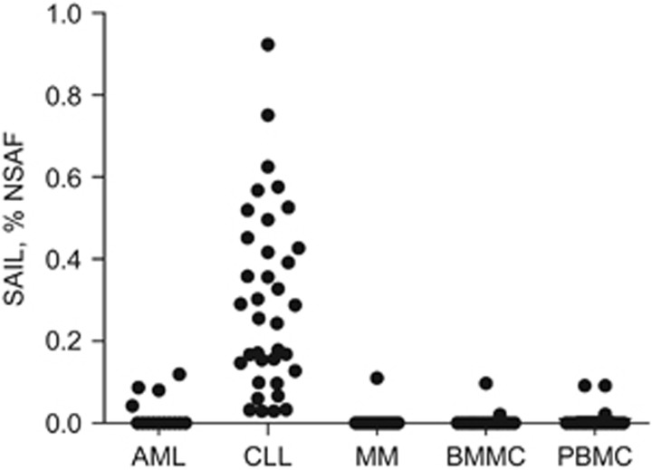 Proteomic identification of SAIL in hematologic malignancies. Expression of SAIL was analyzed in 14 AML, 40 CLL and 33 MM patient specimens, as well as in 21 normal BMMC and 20 normal PBMC controls. The relative quantitative protein abundance was determined using mass spectrometry-based spectral counting. Raw spectral counts were calculated as % NSAF.