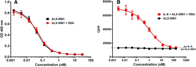 Inhibition profiles of ALX-0061 in an sIL-6R-based ( a ) and an mIL-6R-based ( b ) assay. ALX-0061 was pre-incubated with recombinant hIL-6 and recombinant hIL-6R, in the presence or absence of HSA, followed by the capture of hIL-6R on ELISA plates coated with a non-neutralizing anti-IL-6R mAb. IL-6 that remained in complex with IL-6R was detected using a biotinylated anti-IL-6 tool, and subsequent visualized with streptavidin-HRP. An example experiment for a neutralization experiment is presented in ( a ). Human TF-1 cells were pre-incubated with a dilution series of ALX-0061 in the presence of HSA, after which proliferation was induced with 2 ng/mL of IL-6. After 72 hours of incubation, cell proliferation was assessed by incorporation of 3 H-thymidine. ALX-0061 did not induce proliferation in the absence of IL-6 ( b ). Symbols depict mean responses; error bars represent ± SD of triplicate samples within the experiment. ELISA: enzyme-linked immunesorbent assay; h: human; HRP: horseradish peroxidase; HSA: human serum albumin; IL-6: interleukin-6; IL-6R: IL-6 receptor; mAb: monoclonal antibody; mIL-6R: membrane IL-6R; OD: optical density; SD: standard deviation; sIL-6R: soluble IL-6R