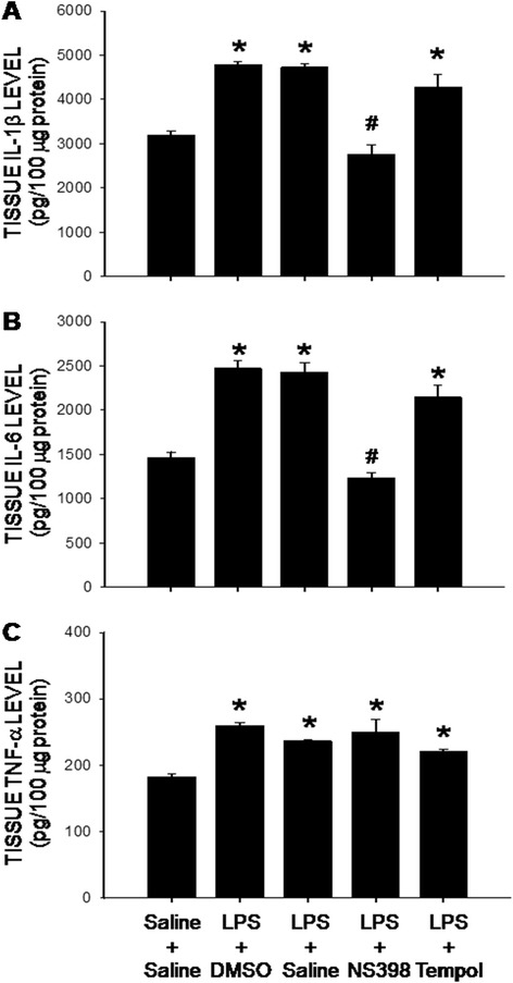 Intraperitoneal LPS infusion induces a COX-2-dependent neuroinflammation in the hippocampus. Tissue levels of IL-1β ( a ), IL-6 ( b ) and TNF-α ( c ) in hippocampus measured on 7 day after intraperitoneal infusion via an osmotic minipump of saline or LPS (2.5 mg/kg/day) for 7 days alone or with additional intracerebroventricular infusion of NS398 (5 μg/μl/h, dissolved in 1 % DMSO), tempol (2.5 μg/μl/h, dissolved in saline), or the corresponding vehicle. Values are mean ± SEM, n = 10–12 rats per group. *P