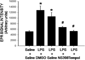 Intraperitoneal LPS infusion induces a COX-2-dependent and redox-sensitive increase in tissue superoxide levels in the hippocampus. Tissue level of superoxide anion, measured by electron paramagnetic resonance (EPR) spectroscopy, in the hippocampus on day 7 after intraperitoneal infusion via an osmotic minipump of saline or LPS (2.5 mg/kg/day) for 7 days alone with additional intracerebroventricular infusion NS398 (5 μg/μl/h, dissolved in 1% DMSO), tempol (2.5 μg/μl/h, dissolved in saline) or the corresponding vehicle. The concentration of superoxide in arbitrary unit was derived from computer simulation of the EPR spectra by normalized line shapes. Values are mean ± SEM, n = 8–10 rats per group. *P
