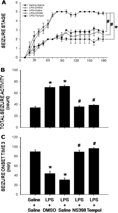 COX-2-dependent and redox-sensitive increase in seizure susceptibility after intraperitoneal LPS infusion. Time-course changes in kainic acid-induced seizure stage (a), total seizure activity (stages) ( b ) and seizure onset time to stage 3 ( c ) measured on day 7 after intraperitoneal infusion via an osmotic minipump of saline or LPS (2.5 mg/kg/day) for 7 days alone or with additional intracerebroventricular infusion of NS398 (5 μg/μl/h, dissolved in 1 % DMSO), tempol (2.5 μg/μl/h, dissolved in saline) or the corresponding vehicle. Values are mean ± SEM, n = 8-10 rats per group. *P