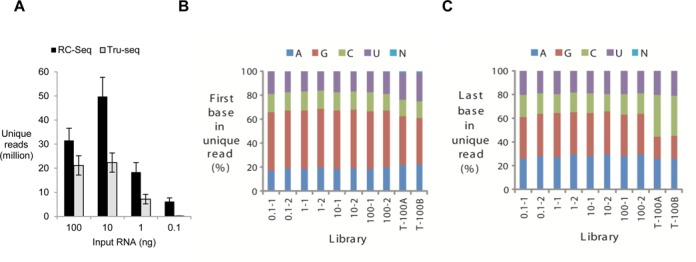 Evaluating the sensitivity and accuracy of RC-Seq. ( A ) Generation of unique reads by RC-Seq and Tru-Seq as a function of varying input quantities of a synthetic 40 base RNA substrate (5′-phos-NNNNNNNNNNUGAGGUAGUAGGUUGUAUAGNNNNNNNNNN-3′). Tru-Seq libraries were prepared with Illumina Tru-Seq small RNA preparation kit. The PCR cycles were the same for RC-Seq and Tru-Seq with the same amount of starting RNA. ( B ) Histogram representing the profile of the base (A, C, G or U) at the 5′-end of unique reads. ( C ) Histogram representing the profile of the base at the 3′-end of unique reads. T-100A and T-100B stand for two replicate data generated from 100 ng of RNA input using Tru-Seq small RNA preparation kit.