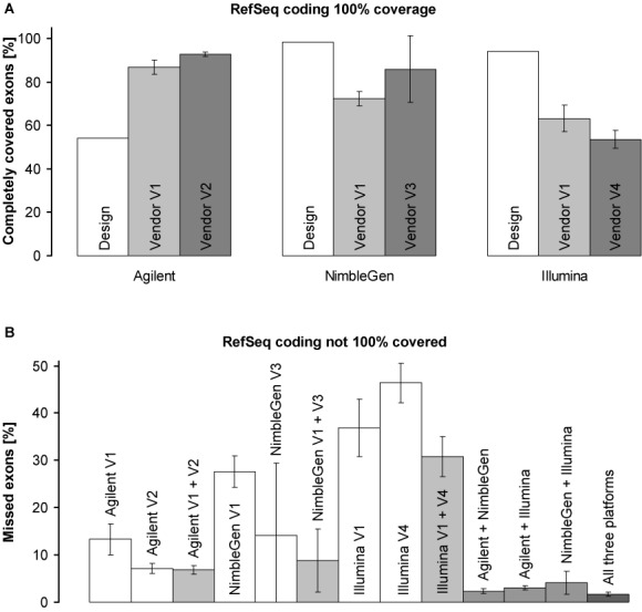Complete (i.e. 100%) coverage of RefSeq coding exons. ( A ) Proportion of RefSeq coding exons 100% covered by each designed target region (design) and by ≥20 reads effectively produced by each vendor (vendors V1–V4). ( B ) Proportions of RefSeq coding exons not 100% covered at 20× (missed exons). If not otherwise indicated, data of all corresponding vendors are included. Given are means of all six DNA samples ( n = 6); error bars indicate 95% confidence intervals. Values were calculated using the SeqMonk program ( http://www.bioinformatics.babraham.ac.uk/projects/seqmonk/ ) and are presented in Supplementary Tables S2, S8 and S10.