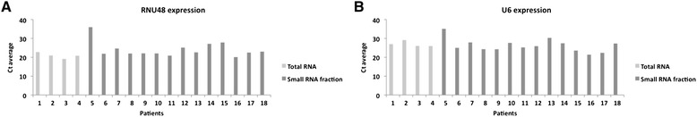 Expression levels of RNU48 and U6 in miRNA samples and total RNA samples used as input for the sequencing protocol. a : Expression levels of RNU48; b : Expression levels of U6.