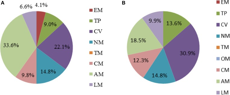 Percentage of essential genes in each subsystem under different cultivated conditions. (A) Acarbose-synthesis medium. (B) Sucrose medium. The abbreviations of each subsystem are the same with that in Figure 2 .