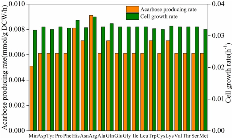 Effect of amino acids on cell growth rate and acarbose production rate .