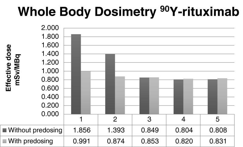 """Whole-body dosimetry of 90 Y-rituximab with and without a preload of unlabelled (""""cold"""") rituximab antibodies"""
