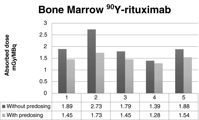 Influence of a preload of unlabelled rituximab on the radiation dose to the bone marrow