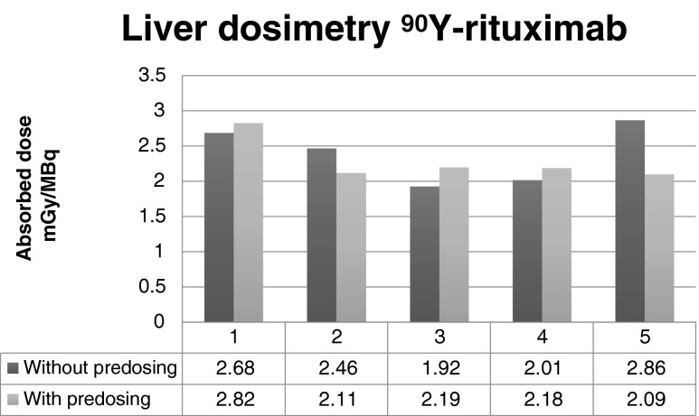 Influence of a preload of unlabelled rituximab on the radiation dose to the liver
