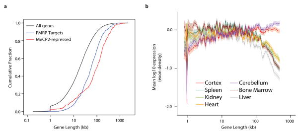 Analysis of long gene expression and regulation in the brain a, Cumulative distribution function of gene lengths for all genes in the genome (black), MeCP2-repressed genes (red), and genes encoding putative FMRP target mRNAs 29 (blue); p