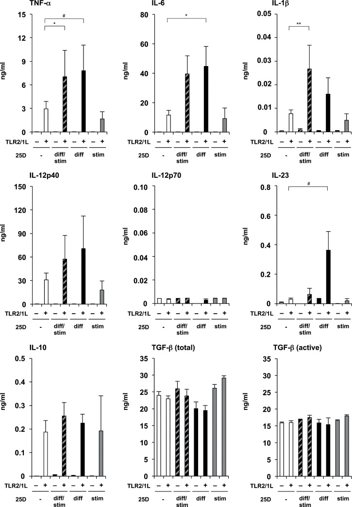 Effect of 25D on differentiation and/or stimulation of monocyte-derived DCs. Monocytes were differentiated for six days using rGM-CSF and rIL-4 in media with 10% FCS in the presence (25D diff -DCs or 25D diff/stim -DCs) or absence (serum-DCs or 25D stim -DCs) of additional 25D (10 −7 M). Subsequently, 25D-DCs and serum-DCs were stimulated with TLR2/1L (1 μg/ml) or left untreated in the presence (25D diff/stim -DCs or 25D stim -DCs) or absence (serum-DCs or 25D diff -DCs) of additional 25D (10 −7 M), and cultured in fresh media with 10% FCS for 18–24 hours. TNF-α, IL-6, IL-1β, IL-12p40, IL-12p70, IL-23 and IL-10, as well as total and active TGF-β levels in culture supernatants were measured by ELISA or CBA (mean cytokine levels in ng/ml ± SEM, n = 4). Results shown in Fig 1 and Fig. 2 were conducted using cells from the same cell preparations of identical donors. *p