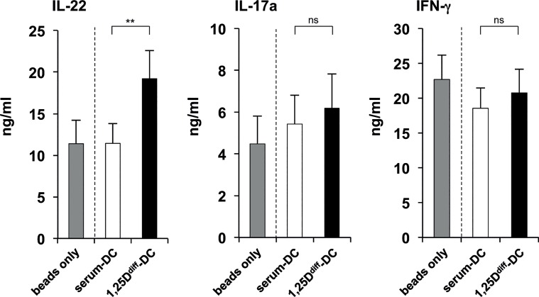 Supernatants of 1,25D diff -DCs promote differentiation of <t>IL-22-secreting</t> T cells. Monocytes were differentiated into DCs with rGM-CSF and rIL-4 in media with 10% FCS in the presence (1,25D diff -DCs) or absence (serum-DCs) of additional 1,25D (10 −8 M). 1,25D diff -DCs and serum-DCs were stimulated with TLR2/1L (1 μg/ml) in fresh media and supernatants were collected after 18–24 hours. Subsequently, TLR2/1-induced 1,25D diff -DC and serum-DC supernatants were added to naïve CD4 + T cells activated with CD3/CD28-coated beads. As a control, naïve CD4 + T cells were incubated with CD3/CD28-coated beads without addition of DC supernatants (beads only). After five days, rIL2 was added to all cultures. On day 12, T cells were re-stimulated with PMA/Ionomycin in fresh media and cytokine secretion evaluated after 18–24 hours. Levels of T cell-derived IL-22, IL-17a and IFN-γ were assessed by ELISA (mean of cytokine levels in ng/ml ± SEM, IL-22 n = 15, IL-17a/IFN-γ n = 13). *p