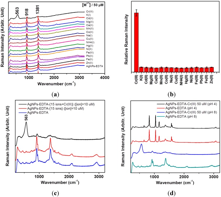 ( a ) Surface-enhanced Raman spectroscopy (SERS) spectra of detection of Cr(III) using Tris(hydroxymethyl)aminomethane (Tris)-EDTA on AgNPs. Selective tests were performed for 50 μM of Cr 3+ , K + , Cd 2+ , Mg 2+ , Ca 2+ , Mn 2+ , Co 2+ , Na + , Cu 2+ , NH 4 + , Hg 2+ , Ni 2+ , Fe 3+ , Pb 2+ , Fe 2+ , and Zn 2+ ions; ( b ) Stick diagram of the intensities at ~563 cm −1 with respect to those at ~918 cm −1 versus 16 ionic species; ( c ) SERS spectra of the mixture of the 15 ions to test the competitive reactions; ( d ) Comparative SERS spectra of EDTA and EDTA-Cr 3+ on AgNPs at pH 4.0 and pH 8.0.