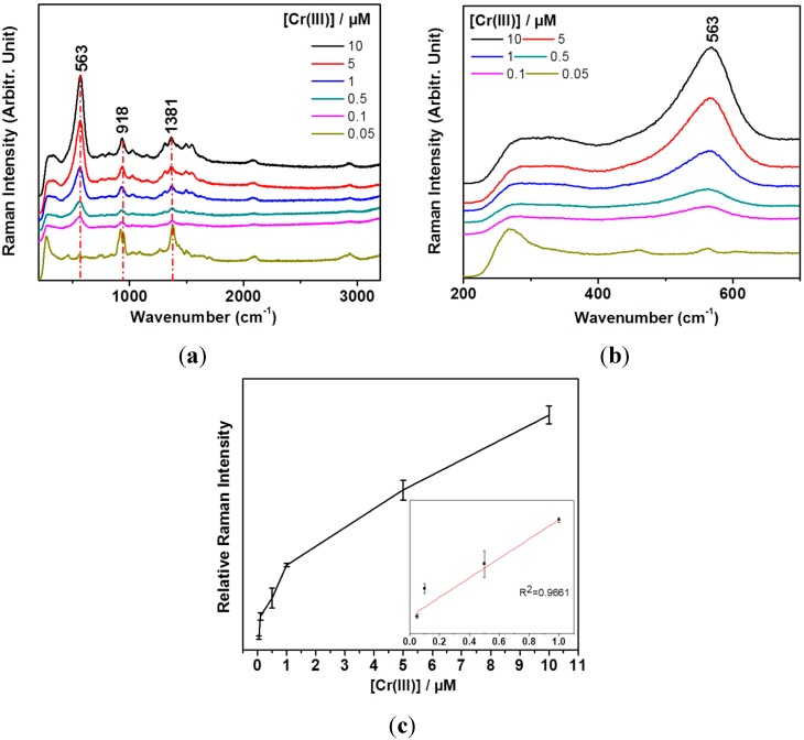 ( a ) Concentration-dependent SERS spectra using AgNPs and Tris-EDTA in the range of 0.005–10 μM of Cr(III); ( b ) A magnified view of the vibrational bands between 200 and 750 cm −1 in the Cr(III) concentration-dependent SERS spectra; ( c ) A calibration curve of the vibrational band intensities at ~563 cm −1 with respect to those at ~918 cm −1 . The inset shows a linear fitting result for the 0.05 and 1.0 μM regions.