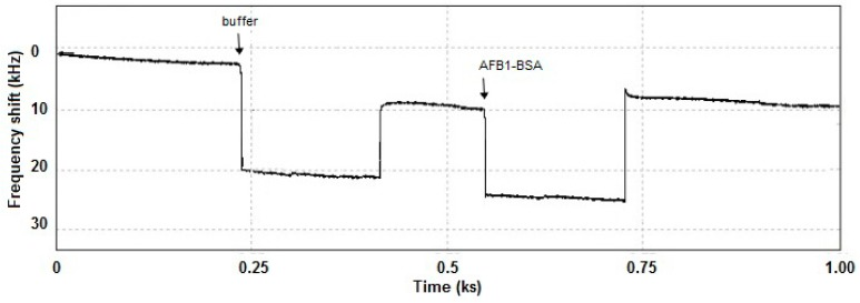 Frequency shifting associated with the amount of the surface-bound AFB1-BSA recorded in PBS solution (pH = 7.5) with the LW-SAW sensor.