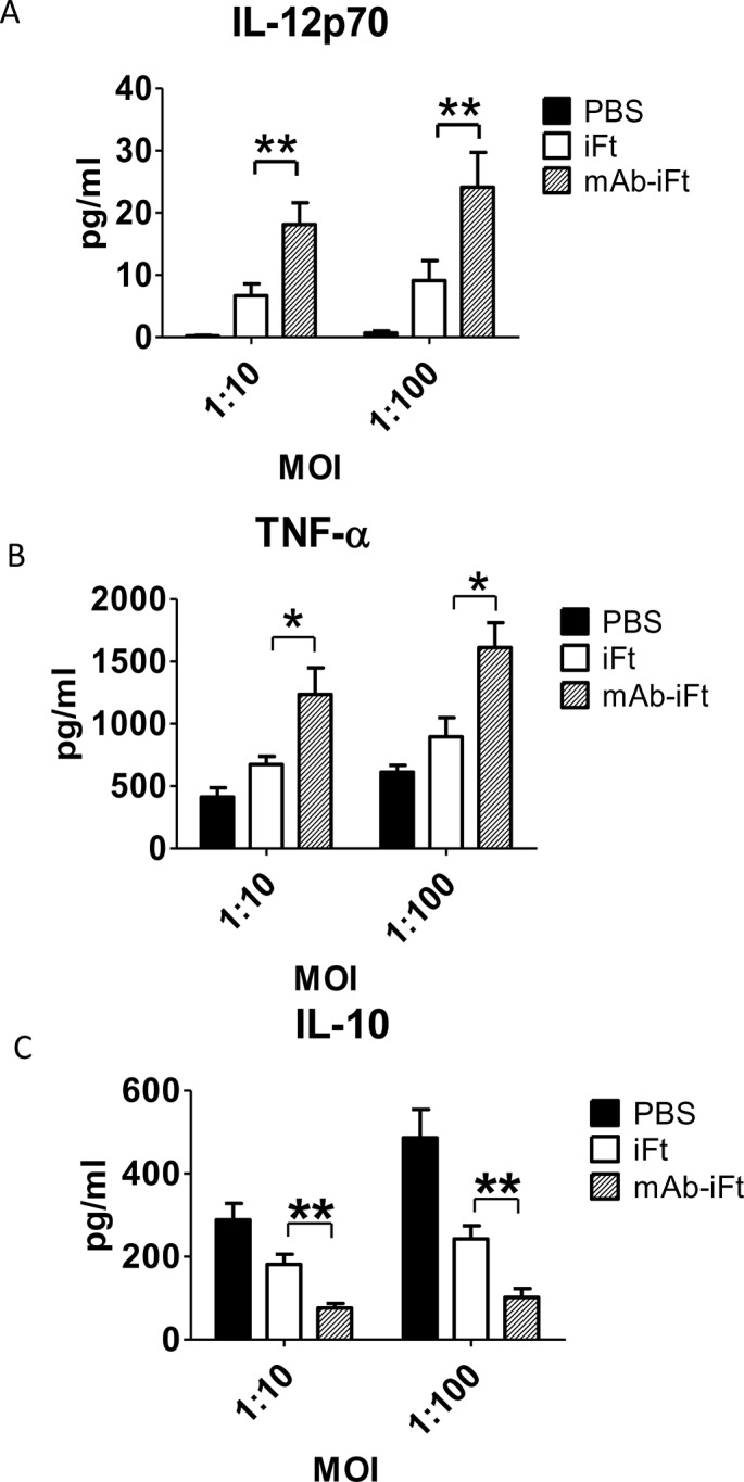 Administration of <t>mAb-</t> <t>iFt</t> immune complexes reverses the anti-inflammatory properties of LVS in mouse PECs ex vivo . C57BL/6 mice were immunized i.n. with PBS, i Ft (2x10 7 CFUs), or mAb- iFt , boosted on day 21 and challenged on day 35 with 10,000 CFUs of Ft LVS. After 48 hours post—LVS challenge, the PECs of immunized mice were harvested and cultured in the presence or absence of Ft . LVS at 1:10 and 1:100 MOI for 24 hrs. The cytokine production was measured as previously described. Results are representative of three independent experiments. (*) P-value