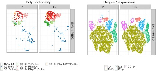 Application of t‐SNE to the Ag‐specific T cells for HVTN078 data set. Left panel: colors indicate cell subsets of differing cytokine polyfunctionality (degree > 1). Condition‐specific differences are visible. Right panel: colors indicate degree 1 (single‐marker) expression of different cytokines in single cells. No condition‐specific differences are visible.