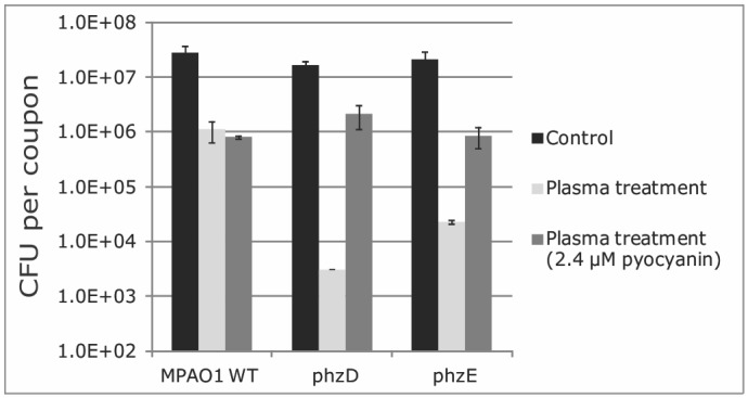 Survival of PAO1 phenazine mutants upon plasma exposure. CFU counts per coupon of MPAO1 wild-type and phz mutant biofilms exposed to 3 min argon plasma. Error bars denote standard deviation of triplicate cell counts.