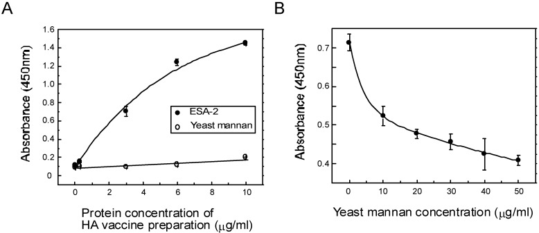 Interaction between ESA-2 and influenza virus glycoprotein HA. ( A ) Binding interaction between ESA-2 and HA was analyzed by an ELISA assay. Various dilutions of influenza vaccine preparation which contain HA mixture of A/California/7/09 (H1N1), A/Victoria/210/09 (H3N2), and B/Brisbane/60/08 was added to ESA-2 immobilized plate. Interactions were detected by incubating with mouse anti-HA monoclonal antibody followed by incubation with <t>HRP-conjugated</t> goat anti-mouse <t>IgG</t> antibody. The colorimetric substrate (TMB) was added to each well and the absorbance at 450 nm was measured. Yeast mannan (YM) was used as a reference; ( B ) Inhibition assay was performed using YM with aforementioned methods, except that the ESA-2 coated plate was pre-incubated with various concentrations of YM for 1 h at room temperature before adding vaccine preparation containing HA mixture.
