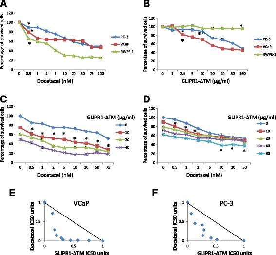 GLIPR1-ΔTM reduced VCaP and PC-3 cells' survival synergistically with docetaxel. a . Docetaxel dose–response curves of VCaP, PC-3, and RWPE-1 cells treated for 48 h, determined using MTS assay. At 0.5nM, docetaxel significantly decreased cell survival in the three cell lines. The IC50 was 69.8nM for VCaP cells and 70.5nM for PC-3 cells. b . GLIPR1-ΔTM dose–response curves of VCaP, PC-3, and RWPE-1 cells treated for 48 h, determined using MTS assay. At 2.5 μg/ml and 10 μg/ml, GLIPR1-ΔTM significantly decreased survival of VCaP and PC-3 cells, respectively. Only 160 μg/ml decreased survival of RWPE-1 cells. The IC50 was 34.8 μg/ml for VCaP cells and 154 μg/ml for PC-3 cells. c . The addition of 10 μg/ml GLIPR1-ΔTM increased the efficacies of all doses of docetaxel in inhibiting VCaP cells' survival, based on MTS assay. d . The addition of 10 μg/ml GLIPR1-ΔTM increased the efficacies of 0.5, 1, and 2nM docetaxel in inhibiting PC-3 cells' survival as determined by MTS assay, and the addition of 80 μg/ml GLIPR1-ΔTM increased the efficacies of 10, 20, and 50nM docetaxel. e . Isobologram analysis showed that GLIPR1-ΔTM and docetaxel synergistically induced cell death in VCaP cells. f . Isobologram analysis showed that GLIPR1-ΔTM and docetaxel induced cell death synergistically in PC-3 cells. The results are presented as the mean ± standard error from at least three independent experiments