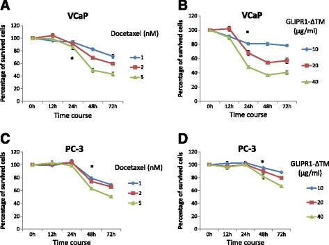 Time-dependent curves of docetaxel and GLIPR1-ΔTM efficacies in VCaP and PC-3 cells treated with 1, 2, or 5nM docetaxel or 10, 20, or 40 μg/ml GLIPR1-ΔTM. a , b . 1nM docetaxel and 10 μg/ml GLIPR1-ΔΤΜ significantly decreased survival of VCaP cells at 24 h ( p = 0.03 for docetaxel and p = 0.001 for GLIPR1-ΔTM). c , d . Time-dependent curves of docetaxel and GLIPR1-ΔTM efficacies in PC-3 cells treated with 1, 2, or 5nM docetaxel or 10, 20, or 40 μg/ml GLIPR1-ΔTM showed that 1nM docetaxel and 10 μg/ml GLIPR1-ΔΤΜ significantly decreased survival of these cells at 48 h ( p