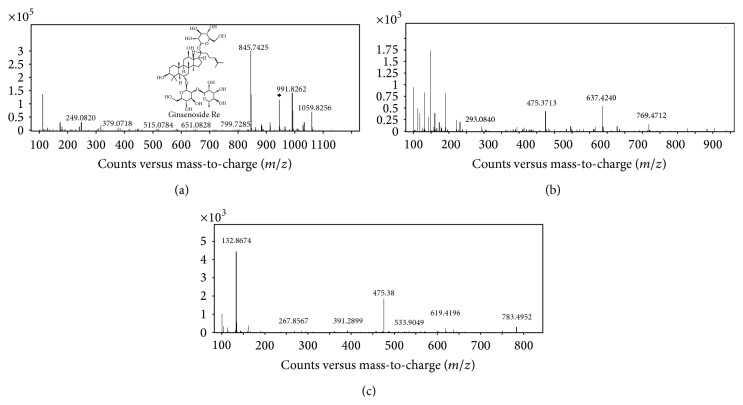 <t>Q-TOF</t> <t>UPLC/MS</t> spectra in negative ion mode and chemical structures of ginsenoside Re. MS scan data for ginsenoside Re (a). MS 2 patterns were obtained with indicated collision energies (CE) 40 eV (b) and CE 50 eV (c).