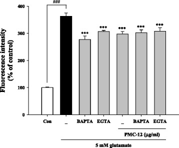 Protective effects of PMC-12 on cellular Ca 2+ -related ROS production in HT22 cells. Cells were pretreated with 10 μg/ml of PMC-12 for 24 h, followed by exposure to 5 mM glutamate for 24 h. Cells were treated with the specific Ca 2+ inhibitors, 1.5 mM <t>EGTA</t> or 10 μM <t>BAPTA-AM,</t> for 30 min before addition of PMC-12 or glutamate. ROS production was measured using a fluorescence plate reader and mean fluorescence intensity was expressed as the mean ± SEM of three independent experiments. ### P