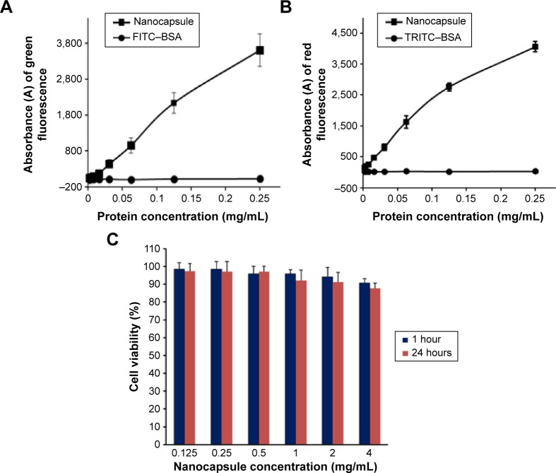 Fluorescence intensities and cytotoxicity of nanocapsules in Hela cells. Notes: Fluorescence intensities of green ( A ) and red ( B ) of cells increased along with the increment of nanocapsule concentrations. FITC–BSA and TRITC–BSA were used as controls, respectively. ( C ) Cytotoxicity of the nanocapsules with different concentrations by AlamarBlue cell viability assay. The data were expressed as mean ± SEM (n%4). Abbreviations: FITC–BSA, fluorescein isothiocyanate–bovine serum albumin; TRITC–BSA, tetramethylrhodamine–bovine serum albumin; SEM, standard error of mean.