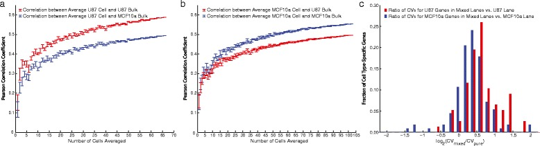 a Comparison of single-cell median and population-level <t>RNA-Seq</t> profiles for cells originating from the <t>U87-exclusive</t> lane in Experiment 1. Each data point was obtained by constructing a median profile from a given number of cells and repeating this 10 times by random sampling with replacement to obtain a median Pearson correlation coefficient and error bar (SEM). This exercise was repeated for comparison to both the U87 and MCF10a bulk RNA-Seq profiles to demonstrate better concordance between the U87 single-cell profiles and the U87 bulk profile. b Same as ( a ), but for single-cell profiles in the MCF10a-exlusive lane. c We conducted differential expression analysis to obtain cell type-specific gene sets for the U87 and MCF10a cells based on single-cell profiles from the pure-cell lanes. Here, we show a histogram of log-ratio of the coefficients of variation (CVs) for the cell type-specific gene sets between the mixed lane profiles and the profiles from the respective pure lanes. As expected, the heterogeneity given by CV is greater for cells in the mixed lanes than in the cell type-exclusive lanes for the cell type-specific genes