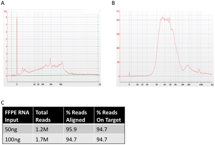 HCC1937 Breast ductal carcinoma RNA. (A) FFPE RNA Bioanalyzer trace. (B) Bioanalyzer trace of sequencing library derived from 100 ng of RNA input shown in A. (C) Sequencing metrics for targeted RNA show that FFPE RNA is efficiently targeted.