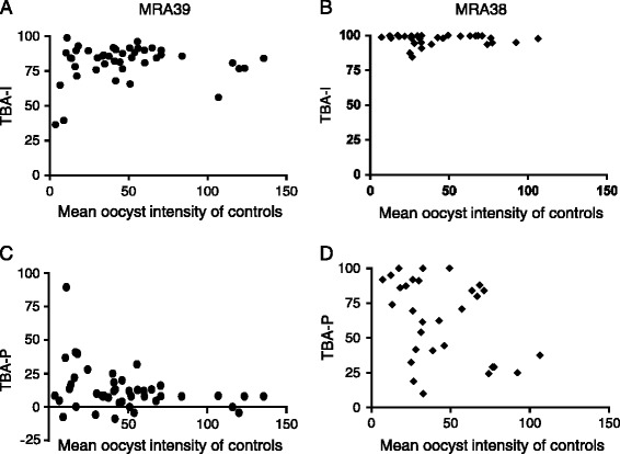 Effect of blood meal quality on transmission blocking effect of two anti-Pfs25 monoclonal antibodies. The relationship between infection intensity (geometric mean number of oocysts) in control mosquitoes and the infection intensity (A, B) and infection prevalence (proportion of mosquitoes with oocysts) (C, D) is plotted for mosquitoes fed anti-Pfs25 antibodies, MRA39 (A, C) and MRA38 (B, D) in the infectious blood meals.