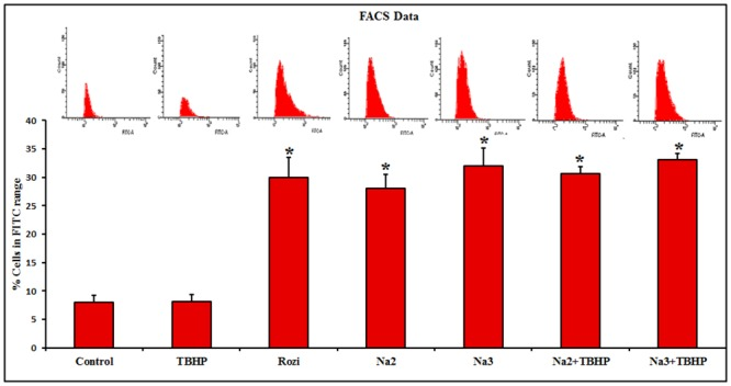 Fluorescence analysis of 2-NBDG uptake by flow cytometry. <t>FACS</t> analysis of 2-NBDG uptake in differentiated L6 cells by plotting cell count against <t>FITC</t> revealed that 8%, 8.1% and 30% of cells uptake 2-NBDG in control, TBHP and Rosiglitazone treated cells respectively whereas 30.6%, 33.1%, 28%, 32% of cells uptake 2-NBDG, pretreated with two different concentrations (10 and 100 μM) of Naringin along with/without TBHP respectively. Each value represents mean ± SD (standard deviation) from triplicate measurements (n = 3) of three different experiments. Significance test between various groups was determined by using one way ANOVA followed by Duncan's multiple range test. * P≤0.05 versus control.