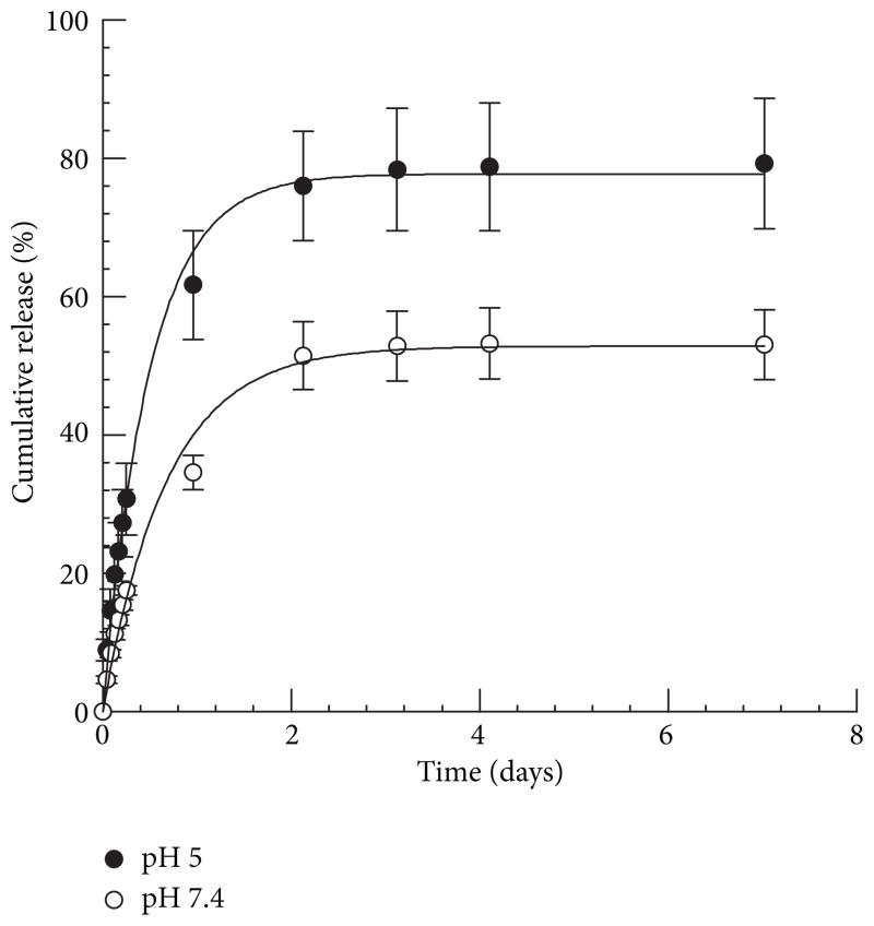 Cumulative in situ release of gemcitabine from PolyGem at pH 5.0 and 7.4 and 37°C, as measured via UV/V is spectroscopy for 7 days. n = 3 for each data point and error bars represent standard deviation.