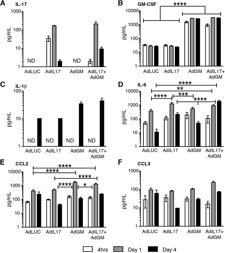 Cytokine and chemokine analysis of joint washouts after adenoviral transfer into the knee joint . Luminex analysis for cytokines and chemokines at 4 h, 1 day and 4 days after adenoviral transfer. a Interleukin (IL)-17. b Granulocyte macrophage colony-stimulating factor (GM-CSF). c IL-1β. d IL-6. e CC chemokine ligand (CCL2). f CCL3. n = 6 mice per group. Mean ± standard error of the mean. ND not detected. * p