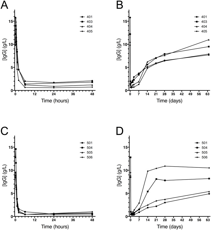 Quantitative pharmacodynamics analysis by ELISA showed rapid degradation of IgG. Serum IgG levels from all four individual subjects dosed with 0.12 mg/kg BW IdeS (A and B) and all four individual subjects dosed with 0.24 mg/kg BW IdeS (C and D) determined using a validated ELISA method performed by Covance Laboratories Ltd, UK. To be able to follow both early, rapid degradation as well as recovery of IgG, graphs A and C show data up to 48 hours after dosing (x-axis in hours) and graphs B and D show data until last visit (x-axis in days).