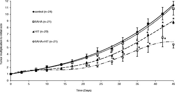 The combination of HIT and SAHA results in a significant tumor growth delay compared to treatment with HIT or SAHA only. Osteosarcoma xenografts were treated with DMSO (controls), suberoylanilide hydroxamic acid (SAHA), irradiation (HIT) or SAHA plus HIT and tumor growth was determined until day 45 after HIT. Comparing HIT as mono-treatment to SAHA only, HIT seemed to be superior from day 10 on after treatment start reaching significance at day 23. The combination of HIT and SAHA yielded a significant (*) tumor growth retardation compared to SAHA only and HIT only starting day 20 and day 25 respectively